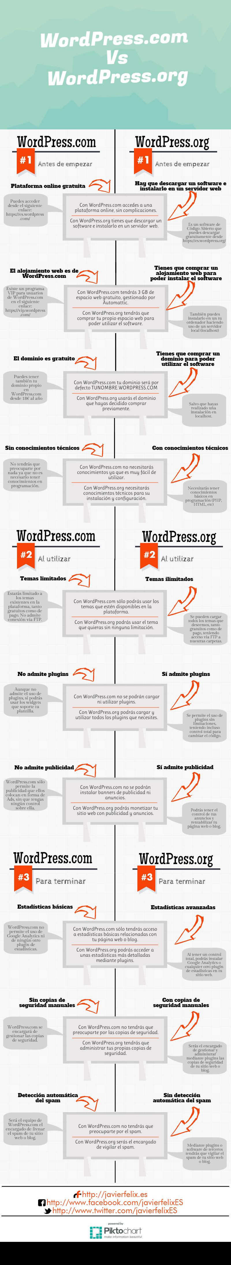 wordpress.org_y_wordpress.com